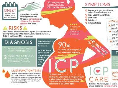 ICP Care Infographic